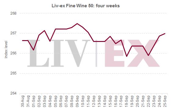Liv-ex 50_4 weeks_3