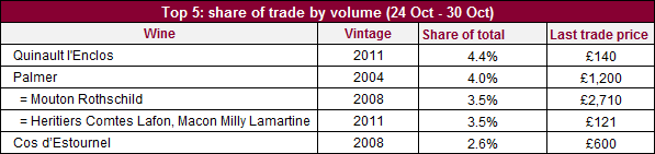Top 5 Volume 31102014 short