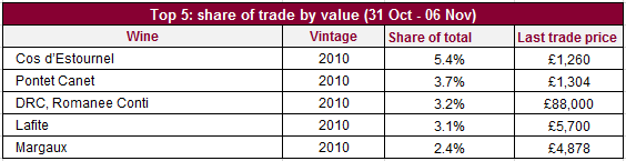 Trade share value_07112014