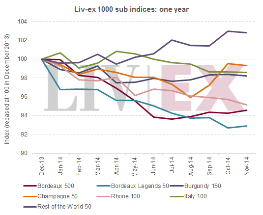 Liv-ex 1000 indices_one year