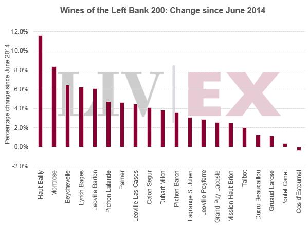 LB200 wines bar