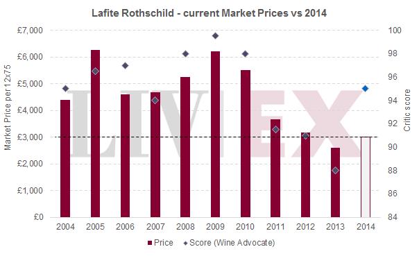 EP_Lafite Rothschild