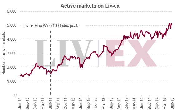 Livex_active_markets2