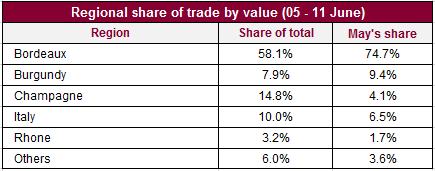 Regional share of trade