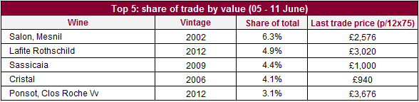 Top traded by value
