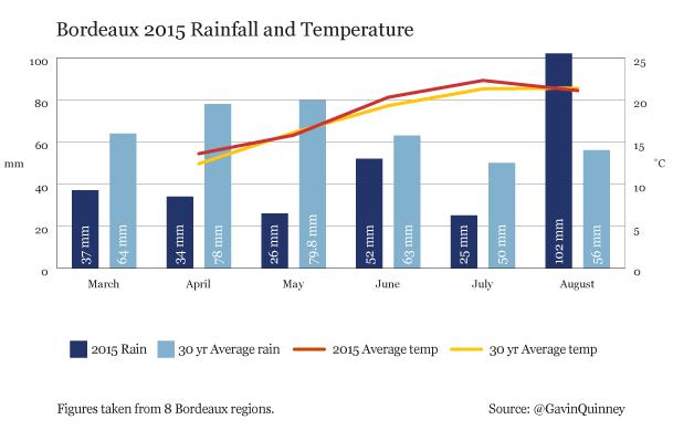 Bordeaux_2015_rainfall_temperature