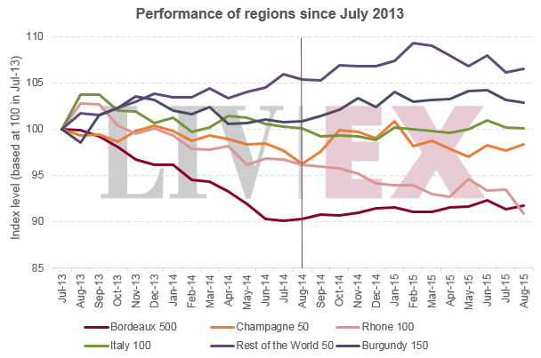 Regional_performance