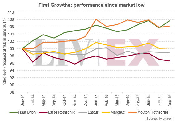 First_growth_performance_