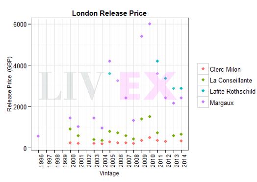 London release price