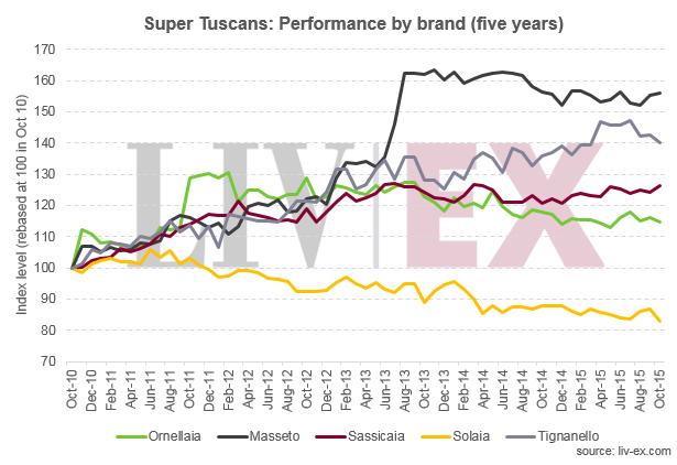 Super_tuscan_5_yr
