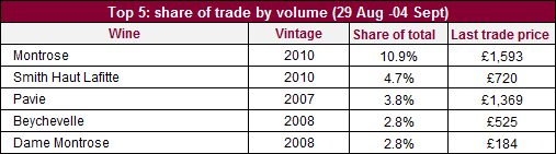 Share of trade_vol_29_04