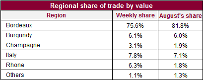 Regional share of trade_05_11