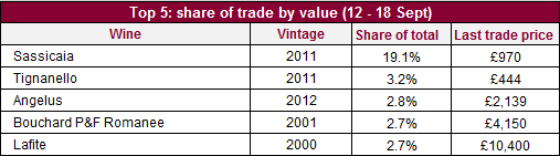 Share of trade val_12_18