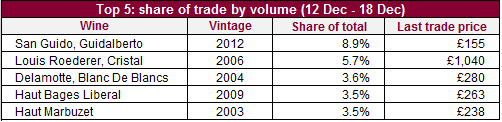 Traded by volume