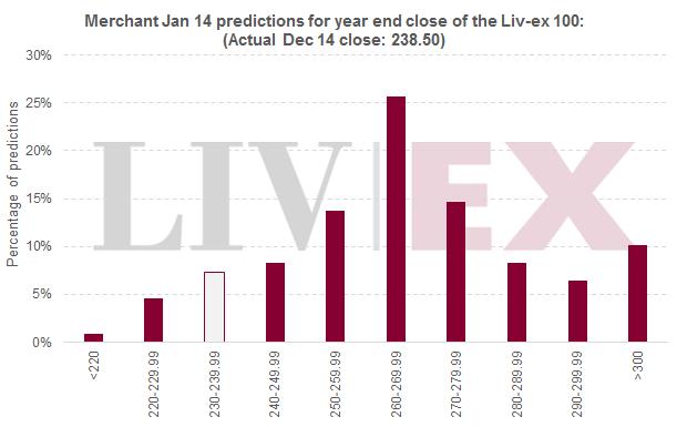 Liv-ex 100 predictions 2014