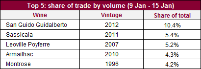 Top 5 traded volume_15012015