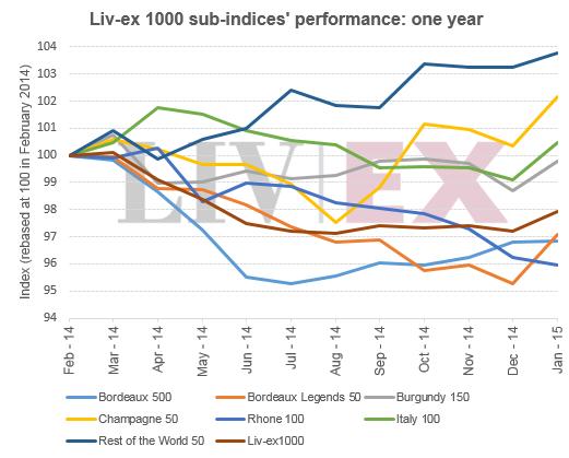 LX1000 sub indices2