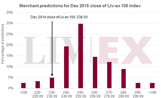 Merchant predictions_LX100
