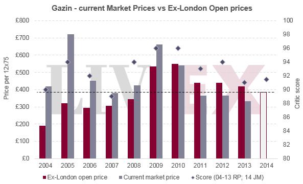 Gazin_london_market2