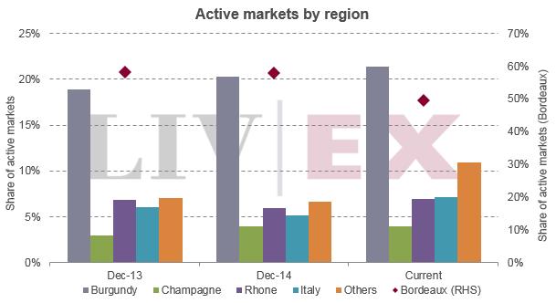 Active_markets_regional2