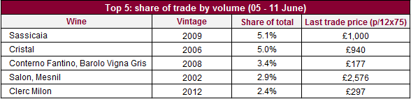 Top traded by volume