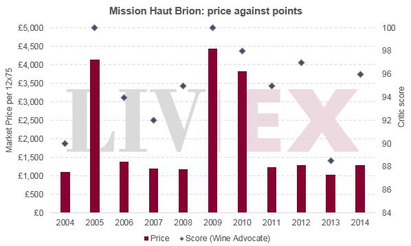 Mission_haut_brion_prices