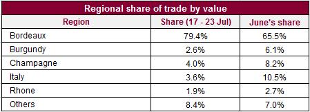 Regional share