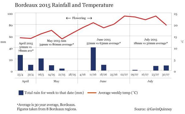 Bordeaux_2015_rainfall and temperature