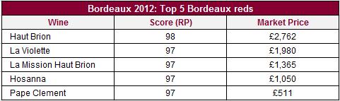 Top_Bordeaux_2012