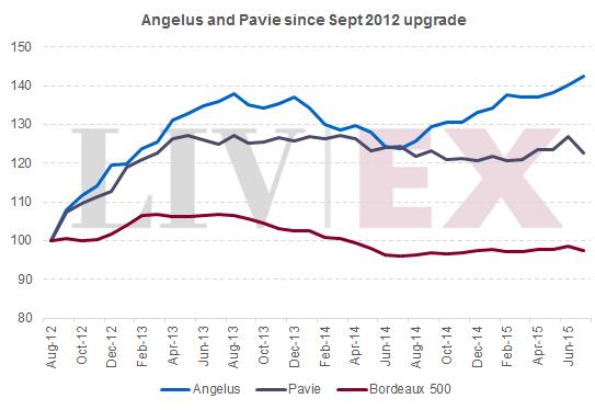 Pavie_Angelus_performance