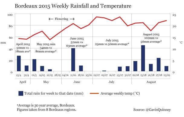 Bordeaux_2015_weekly_rainfall_temperature