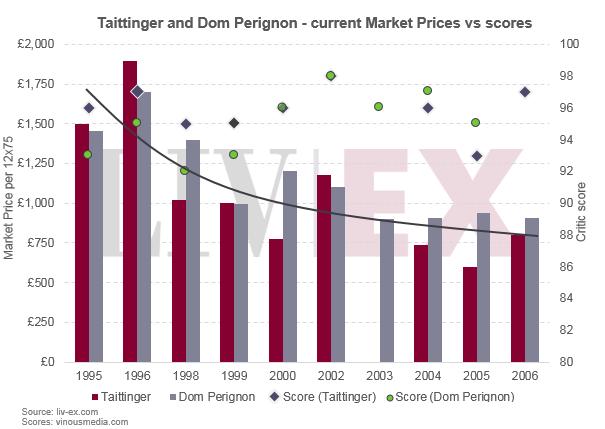 Taittinger_dom_perignon