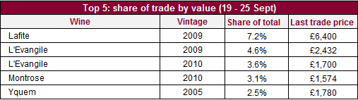 Share of trade val_19_25