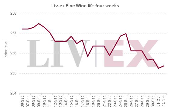 Liv-ex 50_four weeks