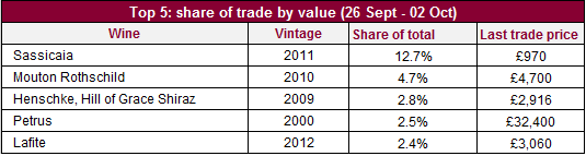 Share of trade_val_0210