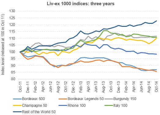 20141104 Sub Index 3 years 2