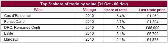 Trade share value_07112014