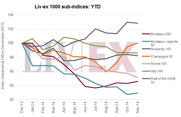 Liv-ex 1000 sub-indices YTD