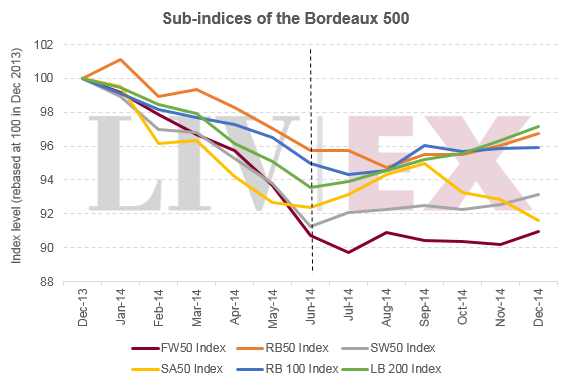 BDX500 Sub Indices