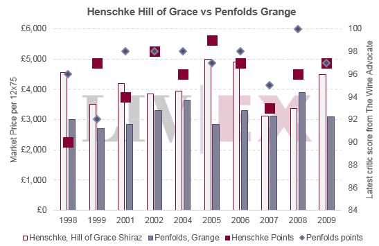 HOG_vs_Penfolds