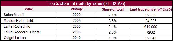 Top_value