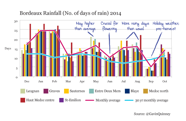 Bordeaux rainfall