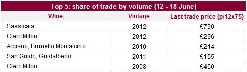 Top_volume