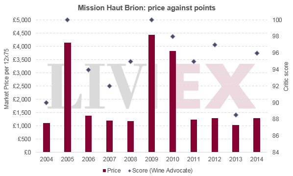 Mission_haut_brion_prices