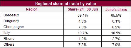 Regional_share