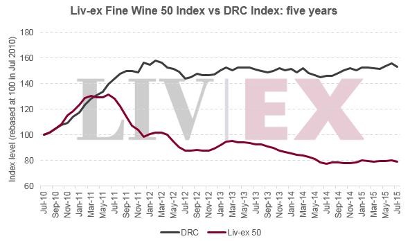 Livex_50_vs_drc_index