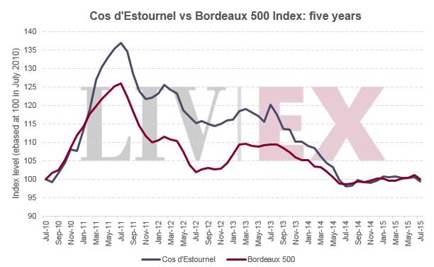 Cos_vs_Bordeaux_500