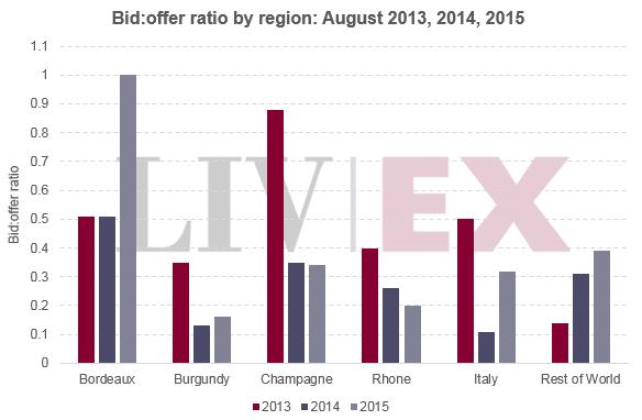 Bid_offer_ratio_regional