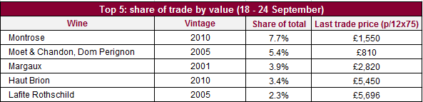 Share of trade_val