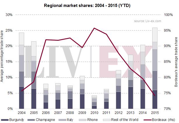 Regional trade shares